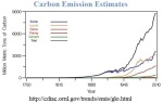 The exponential rise in fuel consumption